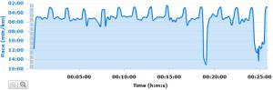 Entrenamiento Running Series 5-56-12x100 en 17 con 300R