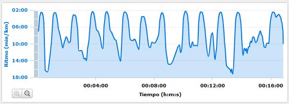 Series 10x100 metros en 18 seg Running Entrenamiento Correr BCN